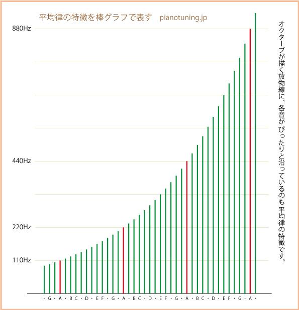 平均律の音程と放物線