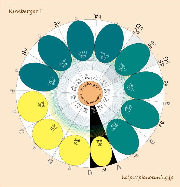 KirnbergerⅠ