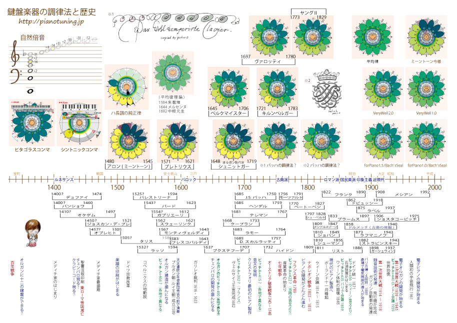 調律法歴史年表2014-12-09