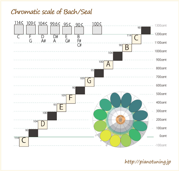 ChromaticScale-of-Bach'sSeal