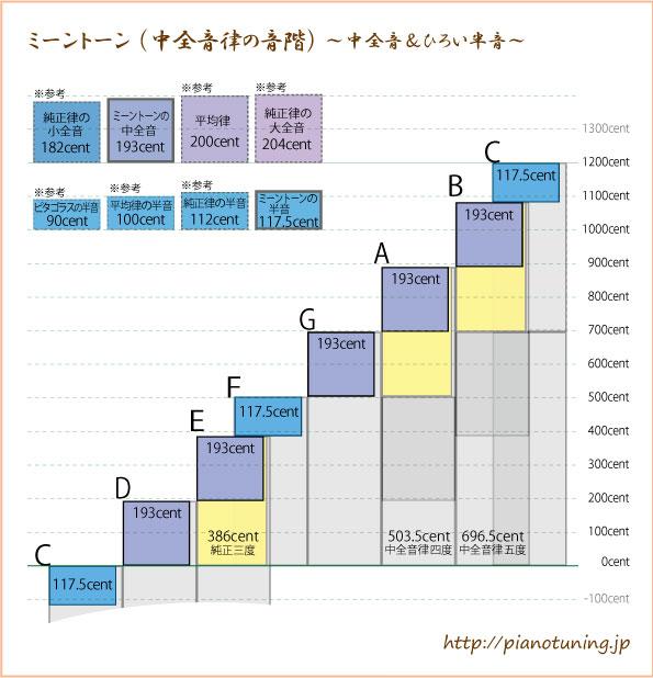 音階比較ミーントーン2013-09-30