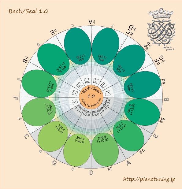 Bach-Seal1.0