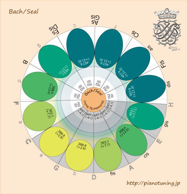 Bach/Seal2019-05-06