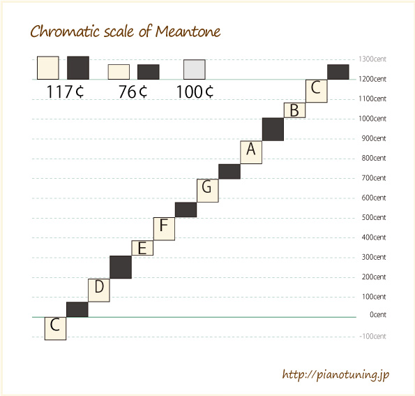 ChromaticScale-of-Meantone