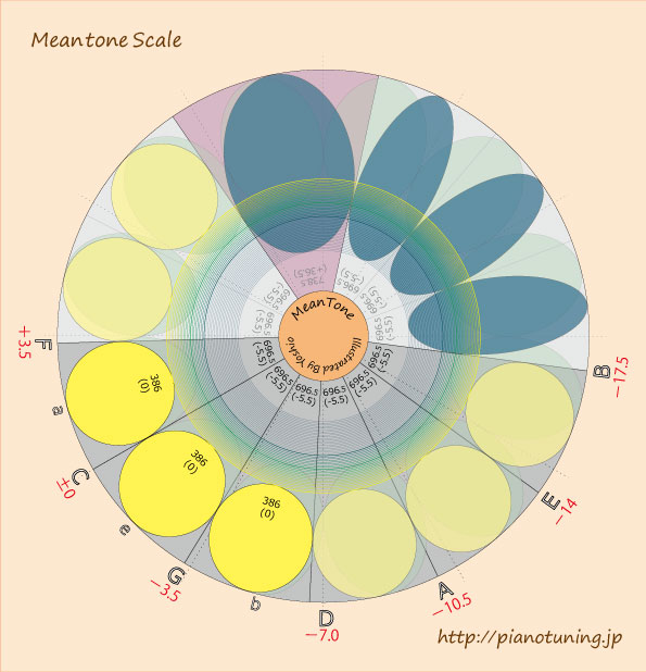 MeantoneScale2016-01-29