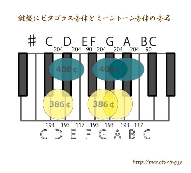 鍵盤にピタゴラス音律とミーントーン音律の音名を入れてみたら・・・